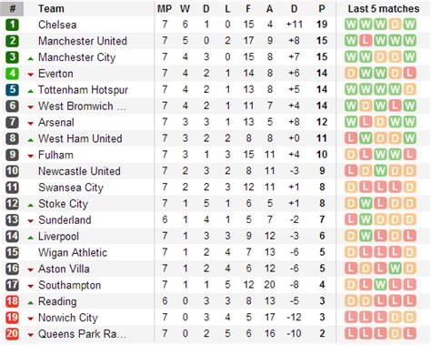 epl table december 2012 howzatttcricket premier league point table