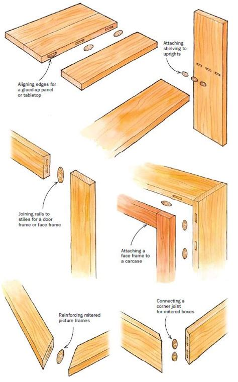 joints used in woodwork 17 best ideas about biscuit joiner on joiner