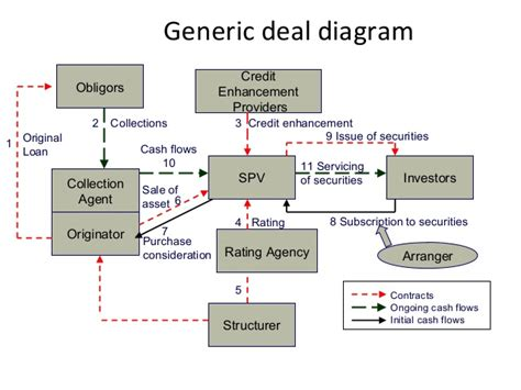 spv structure diagram securitization presentation