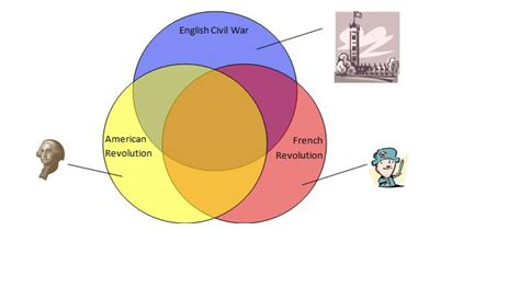 revolution vs american revolution venn diagram chan the rebirth of democracy uber venn