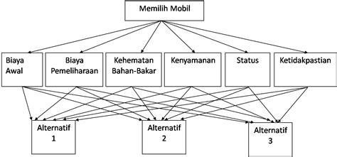membuat kuesioner ahp contoh ahp analytical hierarchy process lestiaa s