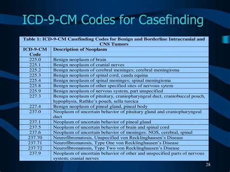 icd 9 cm vol 1 diagnostic codes 72887 find a code 2013 icd 9 cm volume 1 diagnosis codes autos post