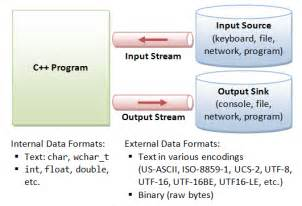 To perform input and output a c program