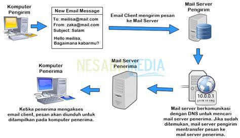 pengertian email beserta fungsi  kerja email lengkap