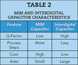 capacitor quality factor calculator mim capacitor quality factor 28 images osa bandwidth enhancement of waveguide coupled