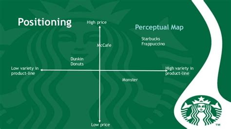 Starbucks Frappuccino brand extension