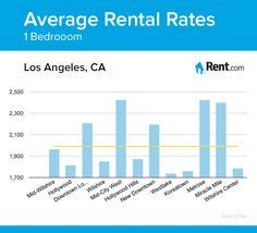 average rent for one bedroom apartment los angeles living on los angeles luxury apartments and activities