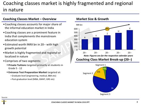 Mba Coaching Classes In Indore by Market Research Report Coaching Classes Market In India 2010