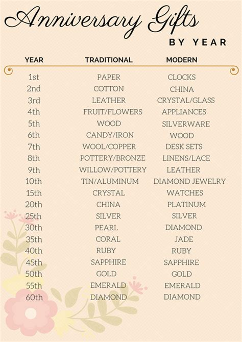 list of hallmark here are the top anniversary gift ideas by year according