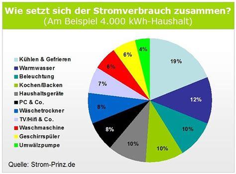 Stromverbrauch 1 Personen Haushalt 2991 by Stromkosten Single Haushalt Pro Monat Serviceagle