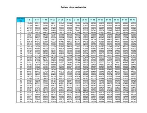 Tabla De Numeros Aleatorios | numeros aleatorios