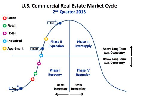 housing market cycle image gallery housing market cycle graph