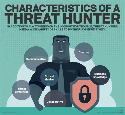 The Threat what is threat cybersecurity threat analyst