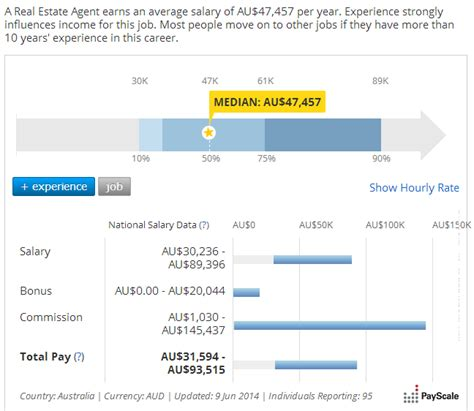 sle of salary history are all real estate agents rich and overpaid