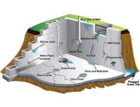 basement seepage solutions basement waterproofing calgary seepage solutions calgary