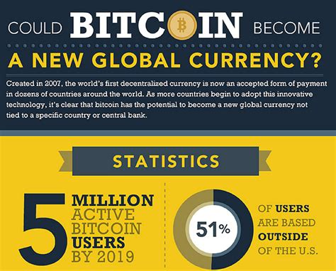 bitcoin latest news could bitcoin become a new global currency bankless times