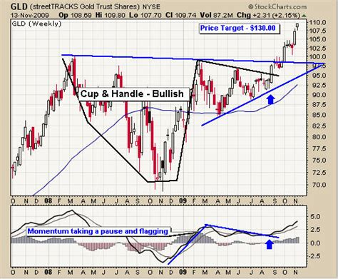 swing trading etfs etf swing trading signals zeyeponohey web fc2 com