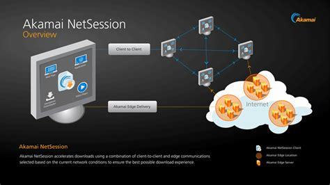 akamai netsession is this a virus what is it geekdrop akamai netsession interface was ist das
