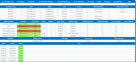 server health report template modern exchange environment report with health checks careexchange in