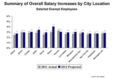 Mba Real Estate Development Salary by Salary Increases To Stay Consistent In 2012 With Focus On
