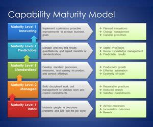 Free Capability Maturity Model Template For Powerpoint Capabilities Presentation Template