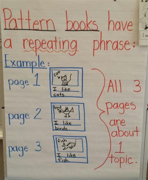 Writing Pattern Books Kindergarten | my chart for writer s workshop kindergarten pattern books