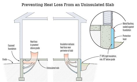 Insulating Outside the Foundation   JLC Online