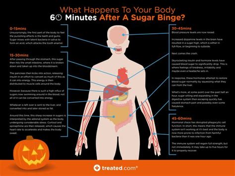 Best Way To Detox After Sugar Binge by 17 Best Images About Ormond Weight Loss On