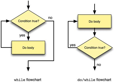 flowchart for do while loop 8 3 the do while statement