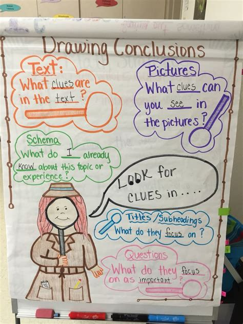 O Drawing Conclusions by Drawing Conclusions My Anchor Charts