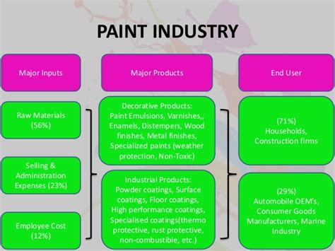 paint industry porters five pestel analysis