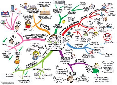 imagenes mentales wikipedia tdah mapa mental concentrarse en la era de la distracci 243 n