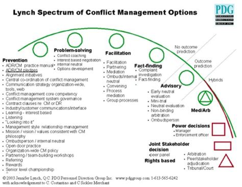 conflict of interest management plan template component of an integrated conflict management