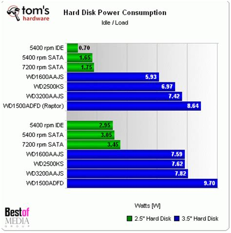 major differences among hard disks wd comes out best do