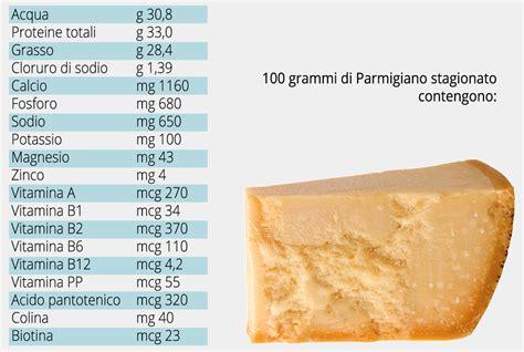 alimenti calorie per 100 grammi valori nutrizionali parmigiano reggiano