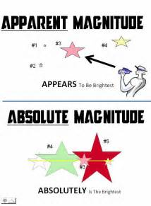 Absolute Magnitude Of Sun by Astro Did You Know Apparent Vs Absolute Magnitude