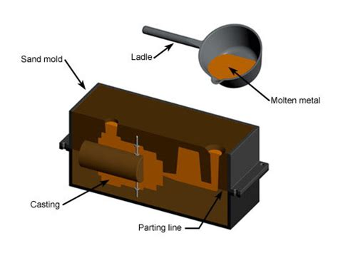 pattern layout in casting the process cycle for sand casting sand cast iron foundry