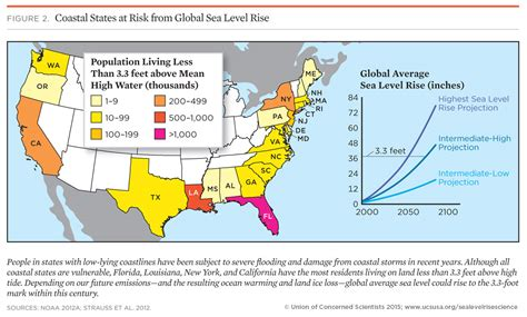 us navy global warming map causes of sea level rise what the science tells us 2013