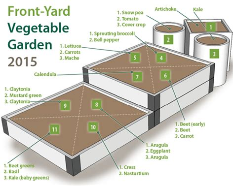 Urban gardening, raised beds   Gardener's Supply