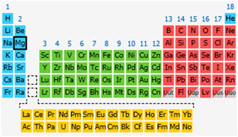Magnesium On The Periodic Table by Magnesium The Periodic Table At Knowledgedoor
