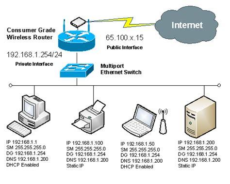 network ip layout network address translation nat itgeared com