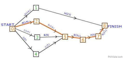 diagramme pert chemin critique how to use critical path method in activity network