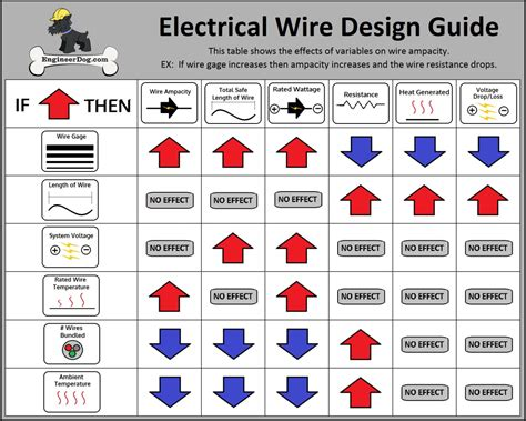 free electrical wire sizing calculator engineerdog