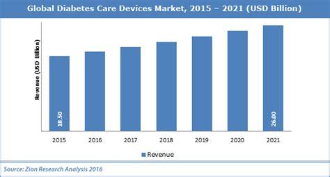 Care Device global diabetes care devices market worth usd 26 0 billion