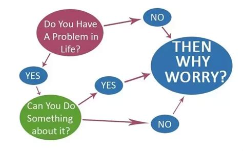 Why Worry i keep worrying about something or other if there is no