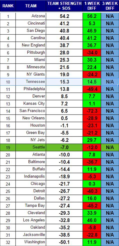 Nfl Points Table by Hawk 2016 Nfl Power Rankings Week 2