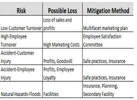 Business Risk Analysis Template Asq Service Quality Division