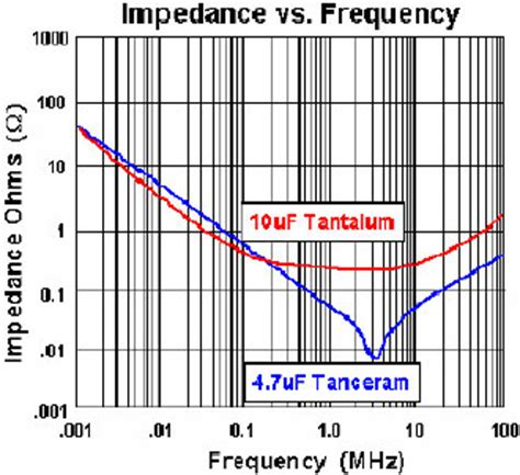 impedance of resistor and capacitor basics of ceramic chip capacitors