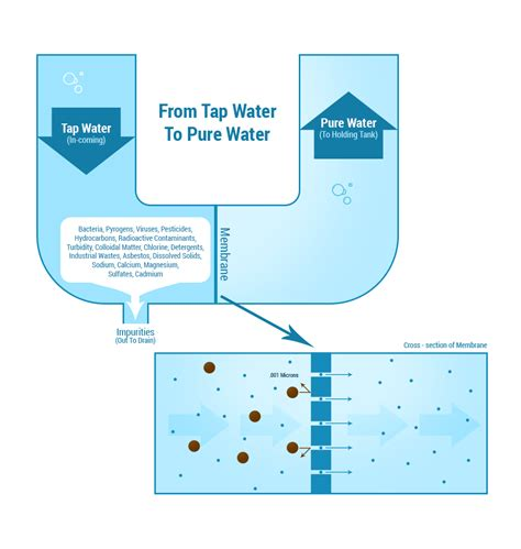 how ro a how osmosis works esp water products