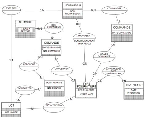 exercice uml diagramme de classe avec correction pdf archives parsmediaget